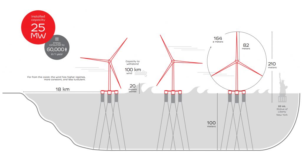 Windfloat Atlantic : caractéristiques du premier parc éolien flottant semi-submersible au monde