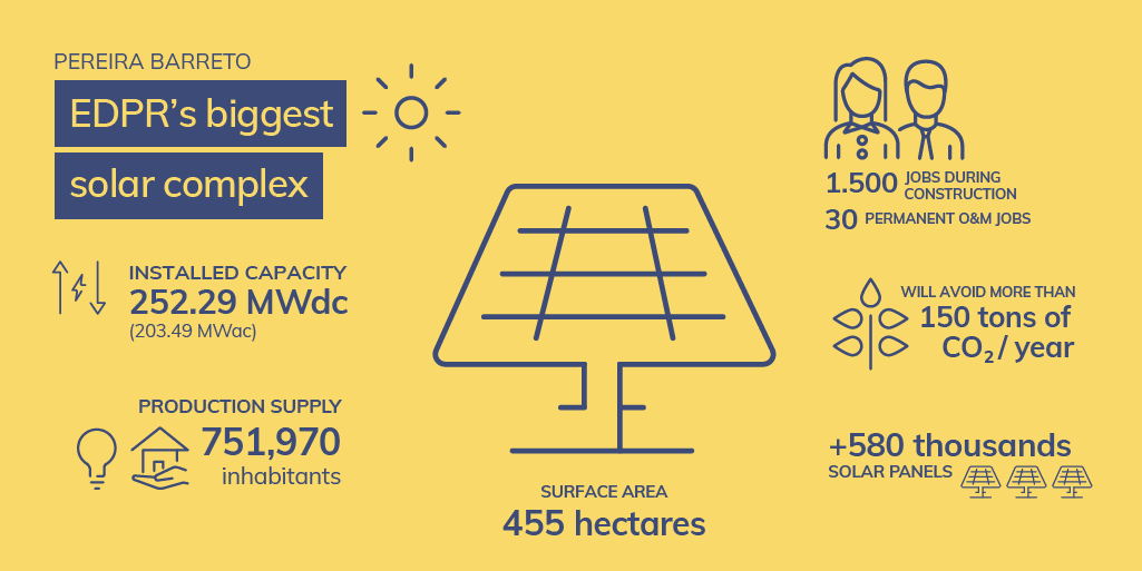 Schéma explicatif de la centrale solaire EDPR Pereira Barreto au Brésil, composé de près de 600 000 panneaux photovoltaïques, opéré par EDPR