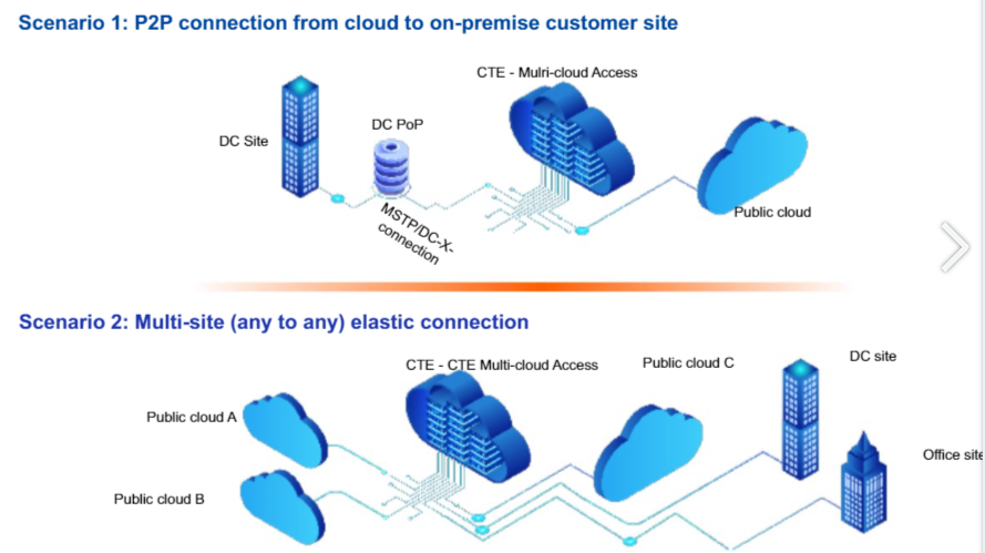 Schéma Infrastructure cloud China Telecom (Europe) P2P ou multi-site